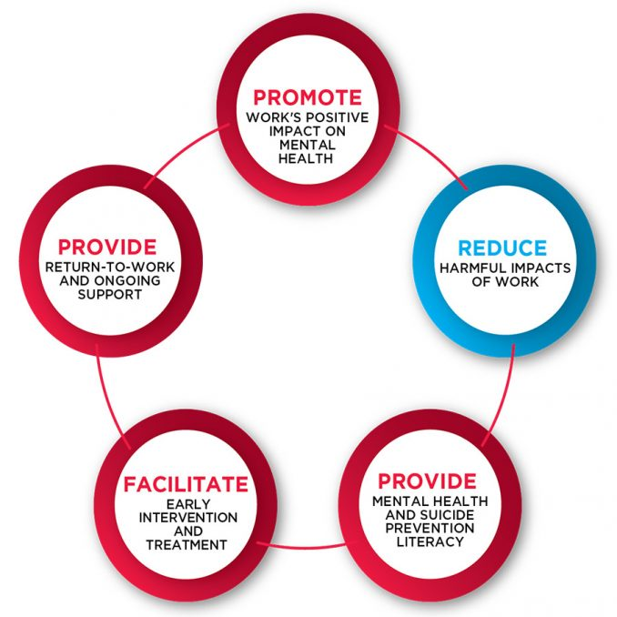 Reduce Harmful Impact of work Diagram